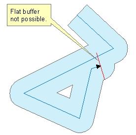 Buffer Polylines